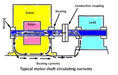 motor shaft currents